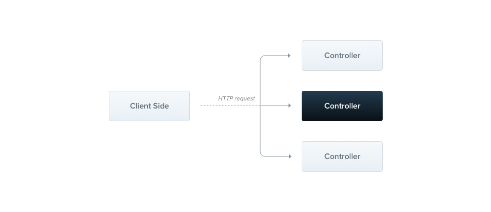 Controllers | NestJS - A progressive Node js web framework
