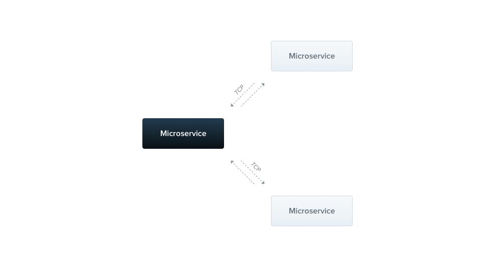 Microservices | NestJS - A progressive Node js web framework