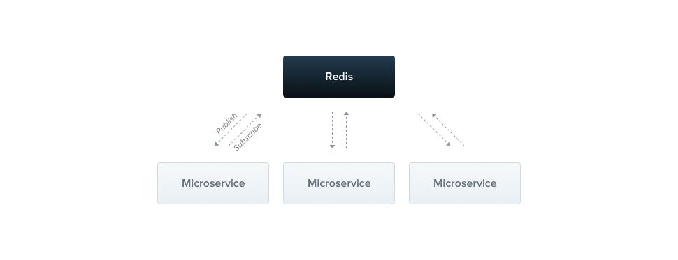 Redis - Microservices | NestJS - A progressive Node js web