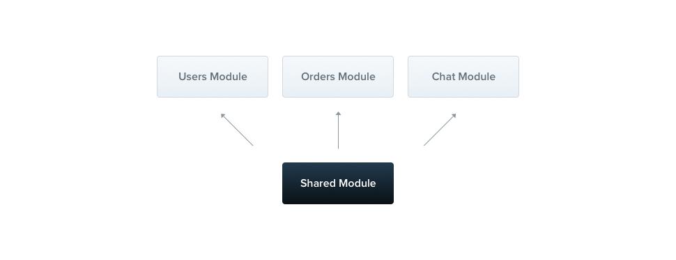 Modules | NestJS - A progressive Node js web framework
